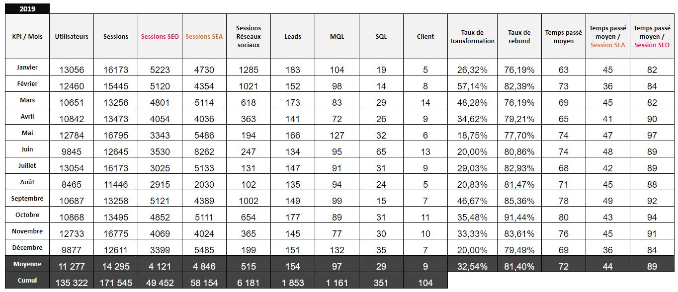 Template reporting mensuel KPI-2