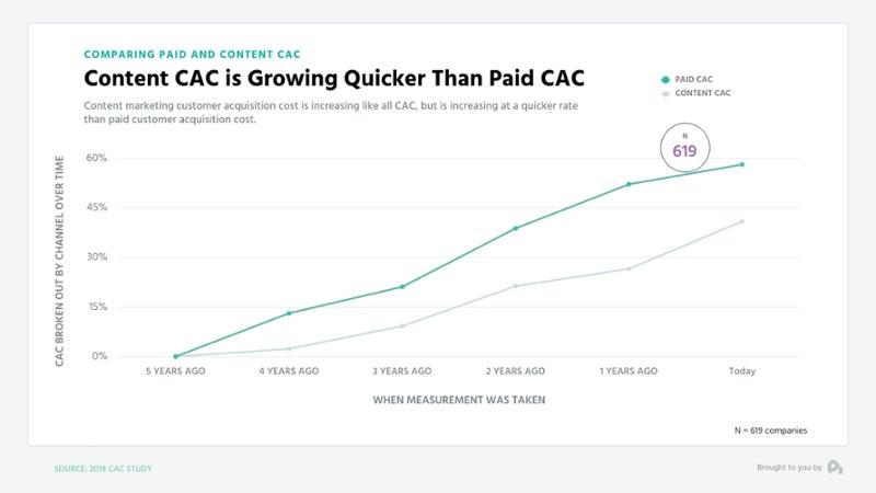 CAC-augmentation