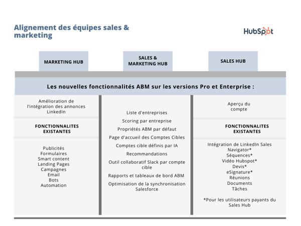 Hubspot - alignement sales & marketing