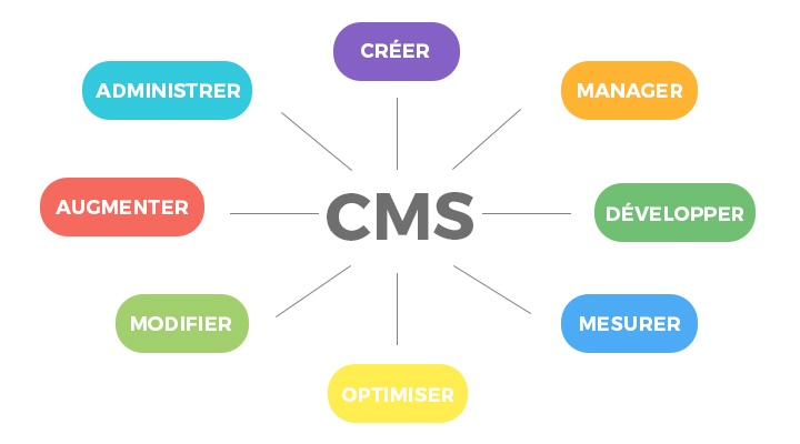 Le CMS marketing