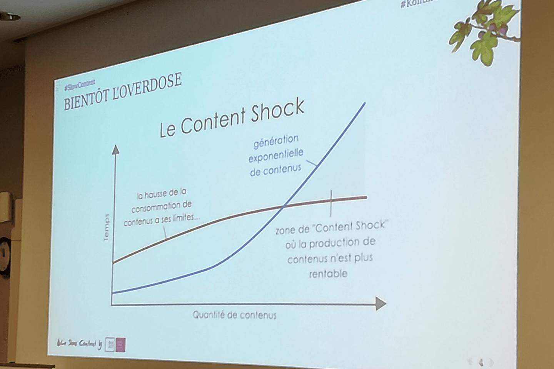 Kontinuum-content-shock