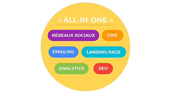 Le CMS all-in-one au service du marketing