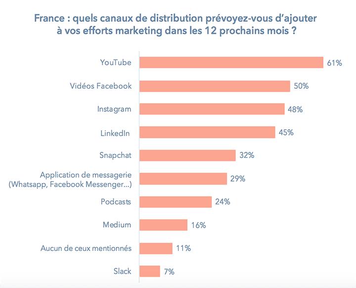 france-canaux-digitaux-2018