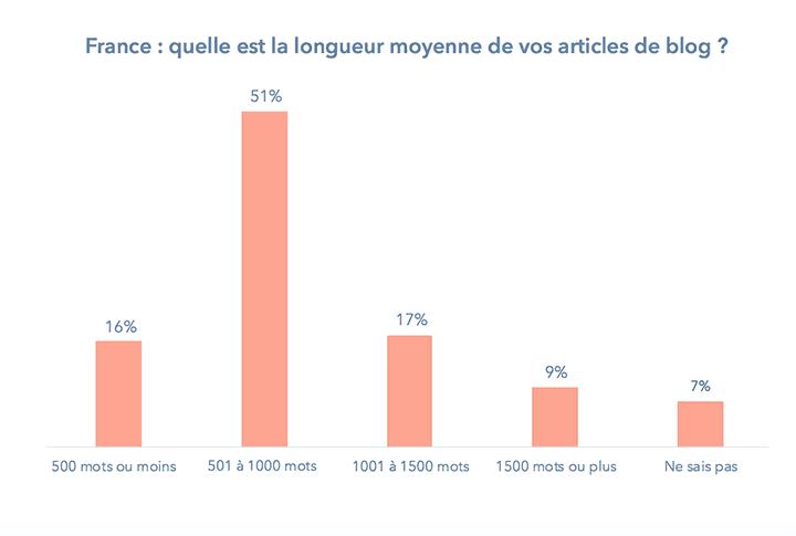 france-longueur-article-blog