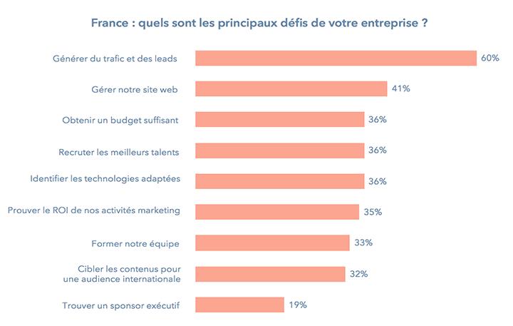 france-objectifs-marketing-2018