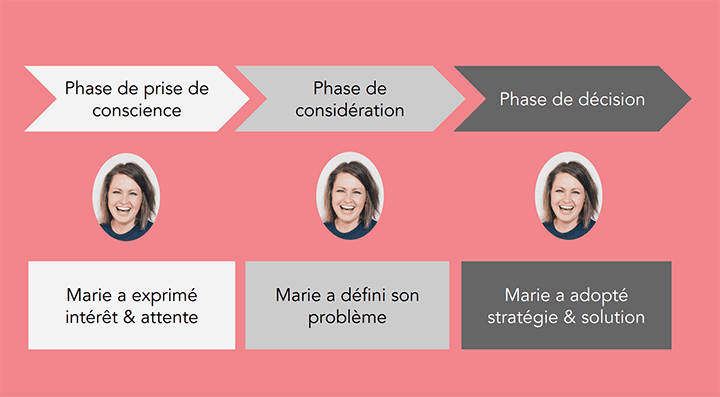 parcours-dachat-marketing-automation