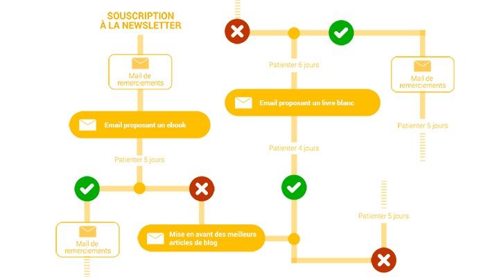 schema d'un scenario d'automatisation marketing