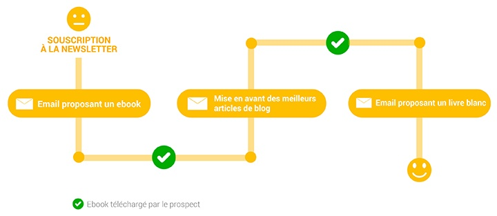 schema d'un processus de lead nurturing