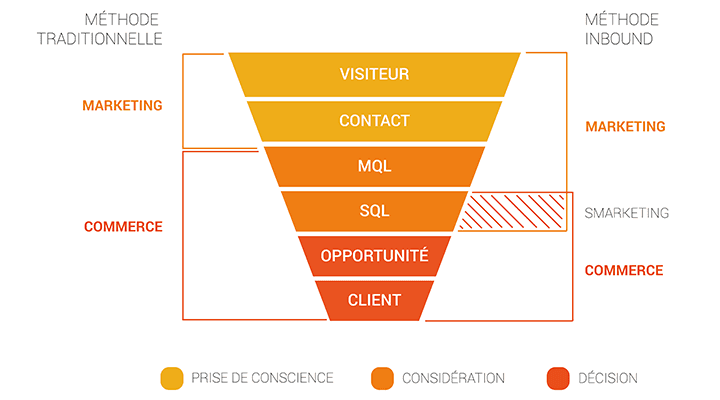 schema-smarketing-funnel