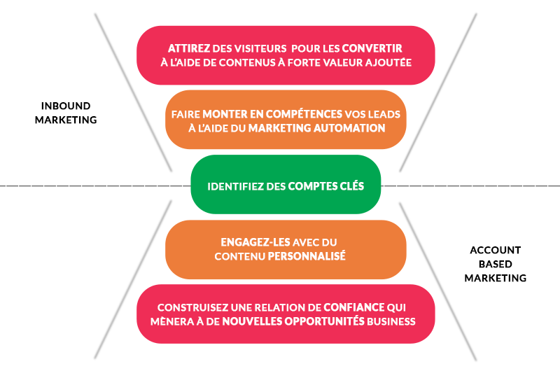 schema-abm-et-inbound-marketing