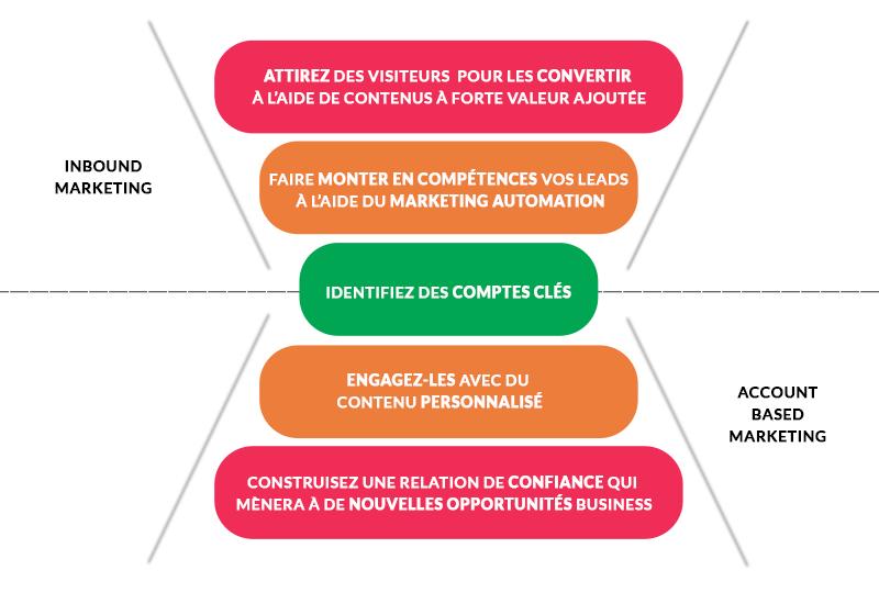 schema-abm-et-inbound-marketing