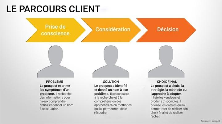 Parcours_client_inbound_marketing.jpg