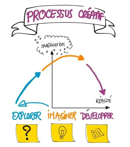 Schéma processus créatif