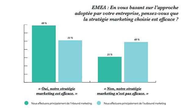 extrait-chiffres-etat-inbound-marketing2