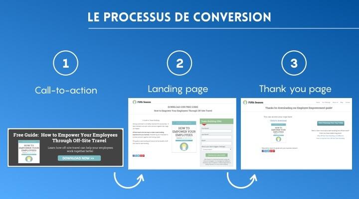 processus-conversion-2
