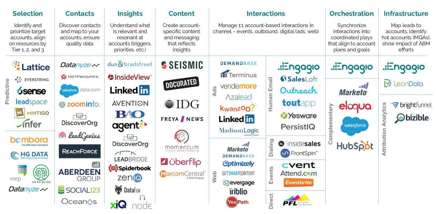 abm_marketing_map_2016