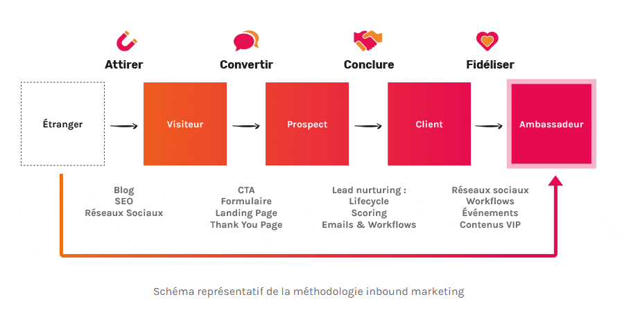 processus-inbound-marketing
