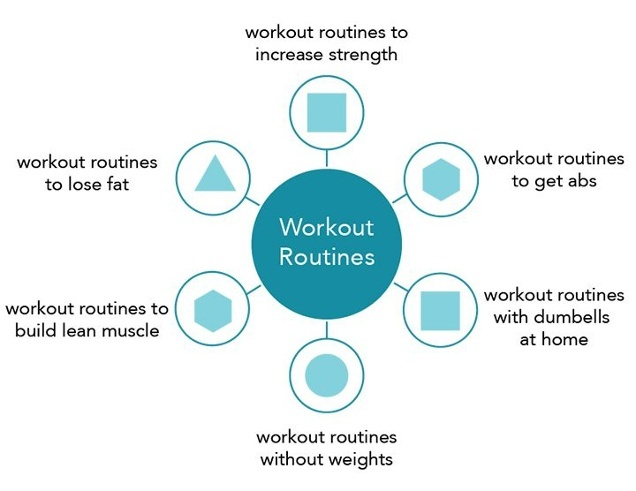 workout-routine-topic-cluster-exemple