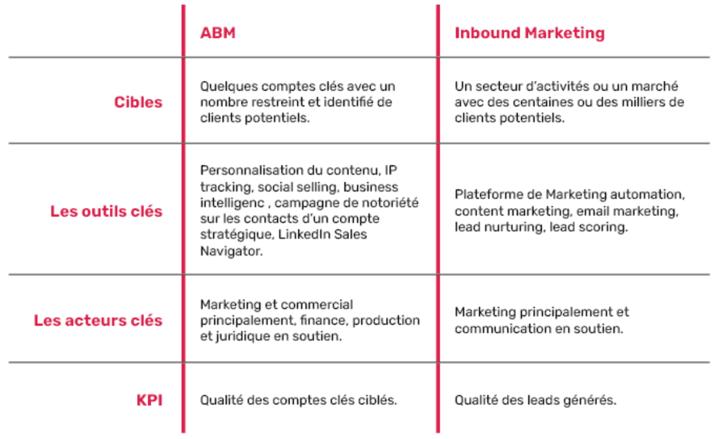 tableau inbound marketing vs account based marketing